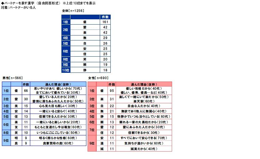 を 一文字 自分 と 表す 漢字 で 仕事は「生」――入社前の学生が漢字1文字で表すと