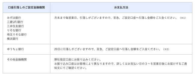住友 締め日 三井 カード
