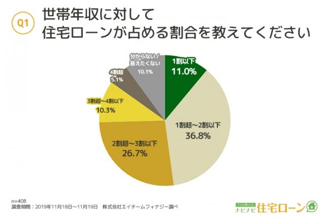 世帯年収に対して住宅ローンが占める割合、約半数が「2割以下」|@DIME ...