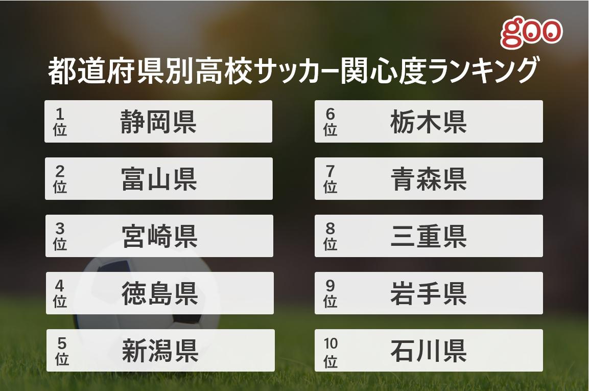高校 サッカー 選手権 2020 速報