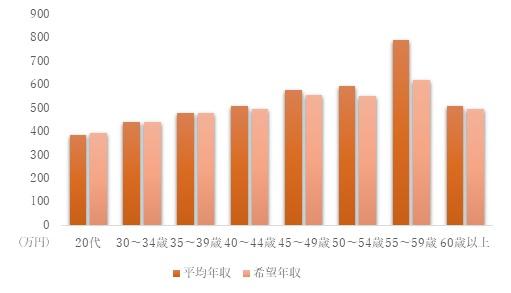 年齢 別 平均 年収