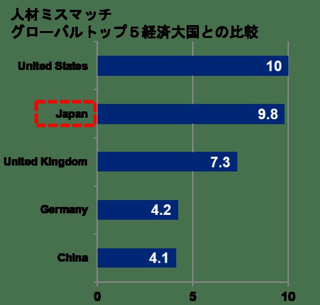 【雇用】日本はいつの間にかハイスキル人材の採用が世界で2番目に難しい国に