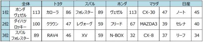 好き な クルマ の cm ランキング 3 位 subaru フォレスター 2 位 ダイハツ ロッキー 1 位 は