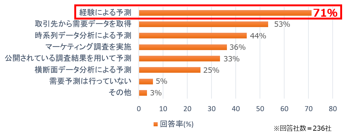 【悲報】日本企業の7割「製品開発は『勘』でやってる」ワイファッ!?