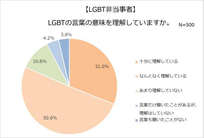 は lgbt と LGBT